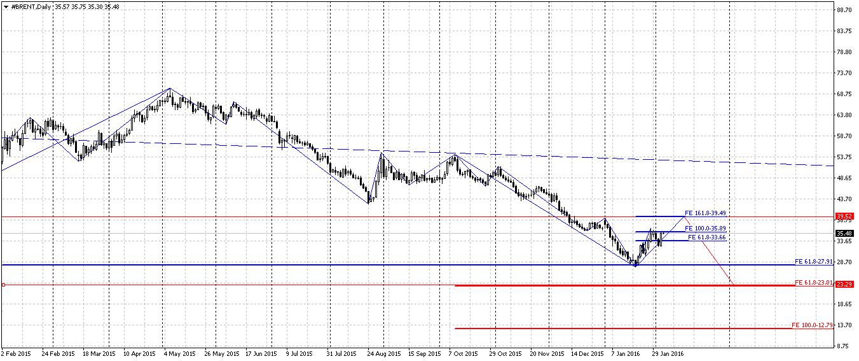 На фоне резкого ослабления доллара цены на нефть пошли вверх: Brent выросла на 7,8% - Цензор.НЕТ 3424
